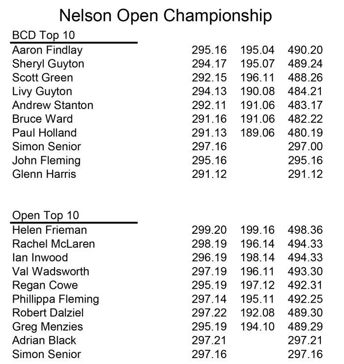 Copy of Copy of Nelson Champs 2017a.xls