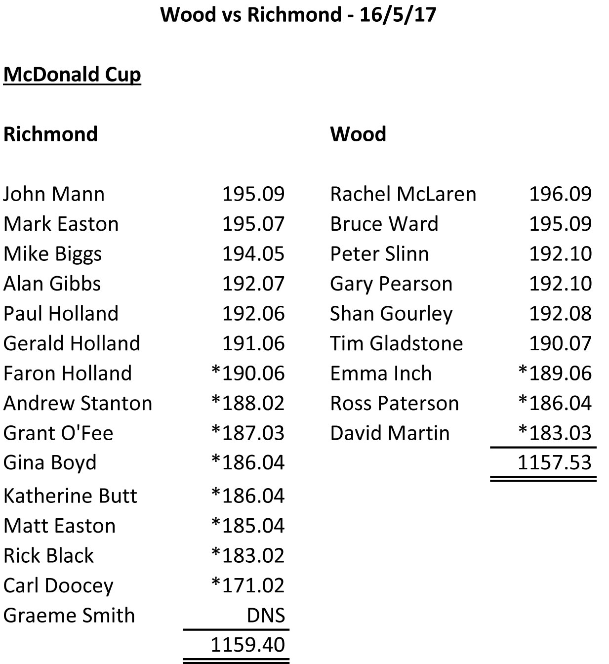 Wood-vs-Richmond-McDonalda-