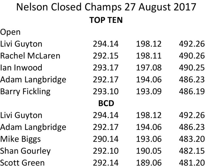 Nelson Closed Champs 2017.xlsx